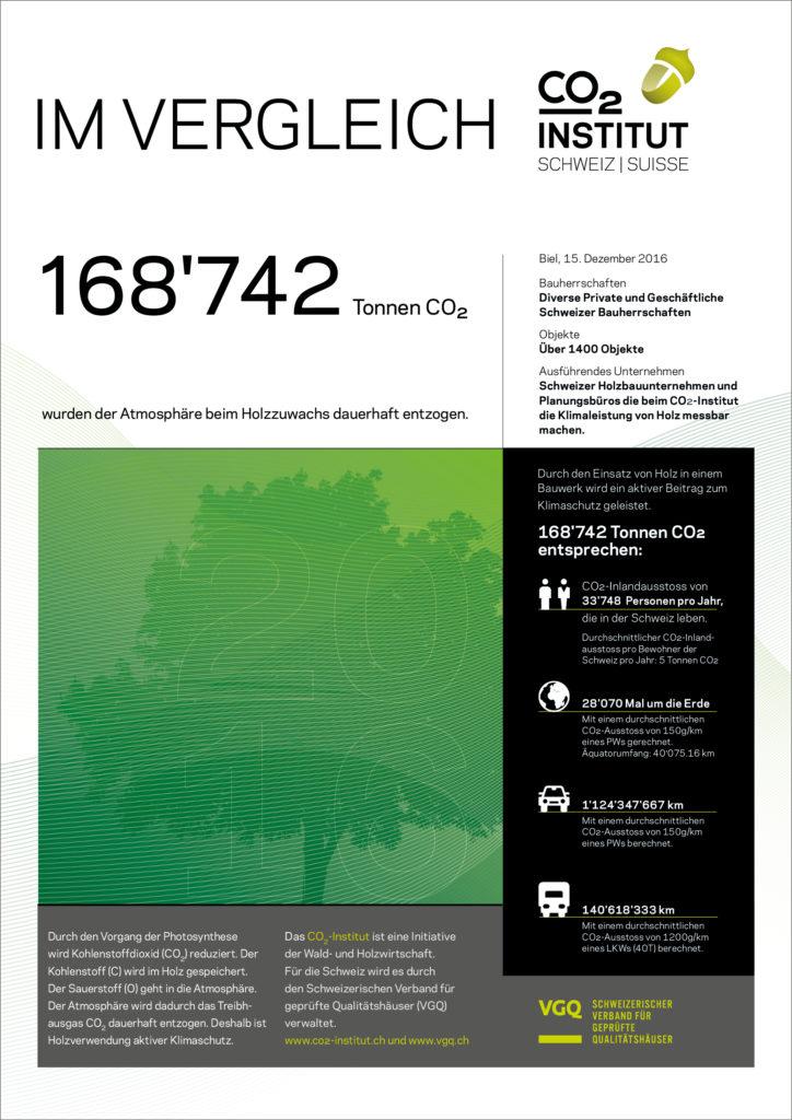 Im Vergleich 168'742 Tonnen CO2 reduziert